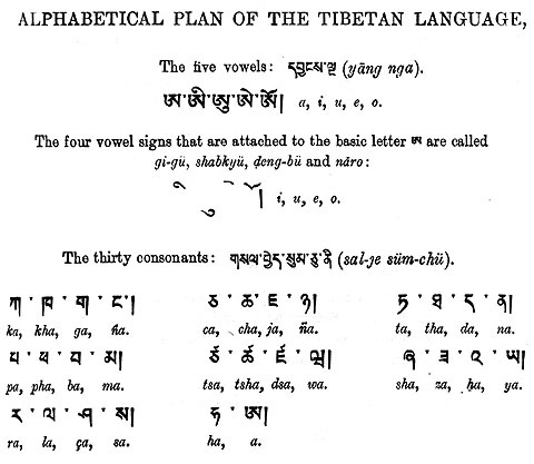 Heart Sutra Tibetan-English with Sound Clips in Tibetan